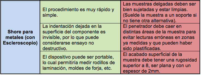 Elegir Comprar Durometro - Tabla Comparativa 4
