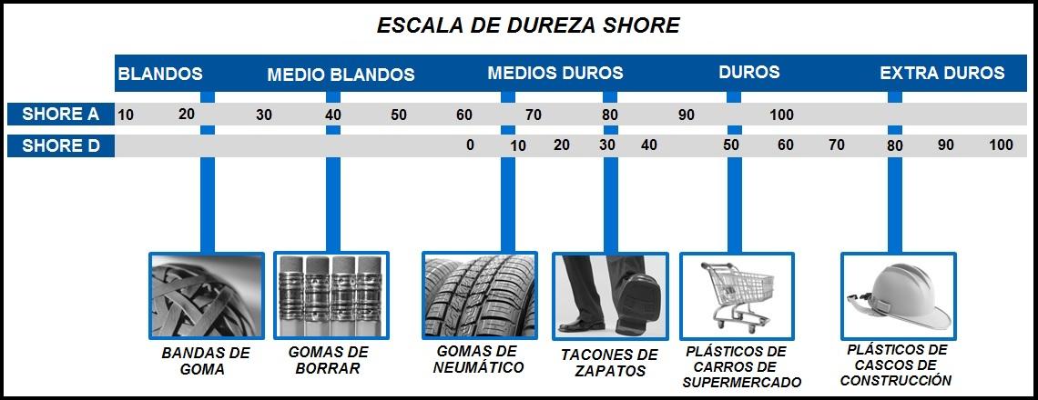 Escala de durezas Shore A y D para distintas aplicaciones