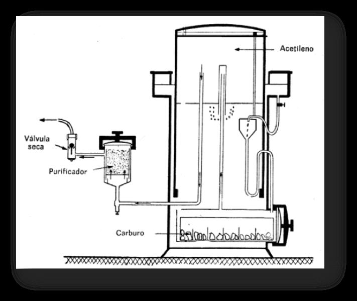 Generador de Acetileno