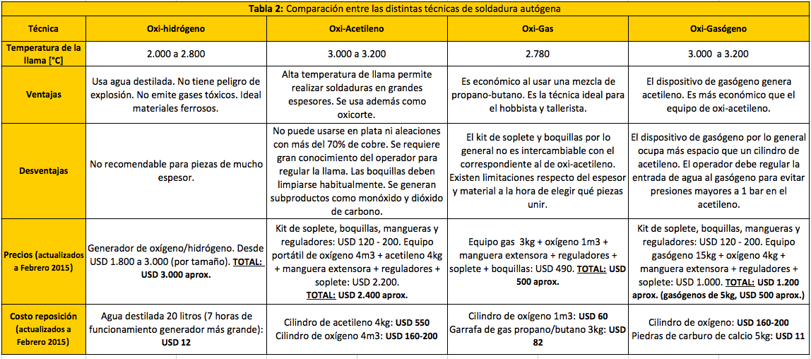 Tabla 2 - Comparativo Soldadura Autogena
