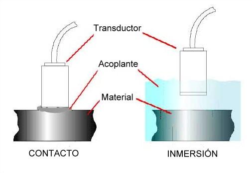 Tipos de Medidores por Ultrasonido - transductores de contacto y transductores de inmersion