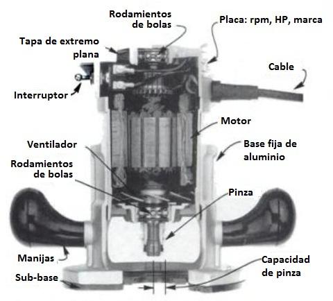 Corte de un router de base fija
