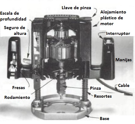 Corte de un router de inmersión