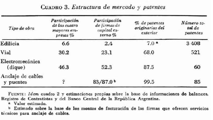 Estructura de Mercado y Patentes en Argentina
