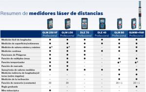 Modelos y Tipos de Medidores de Distancia Laser Bosch