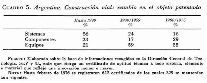 Objeto de Patentamiento en Argentina
