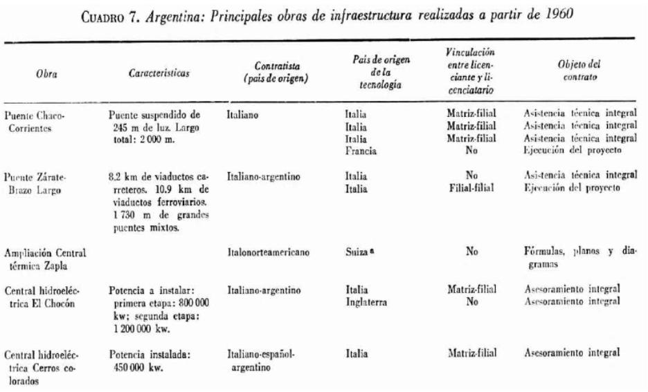 Principales obras de infraestructura en Argentina desde 1960