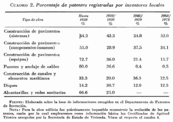 Registro de Patentes registradas en Argentina