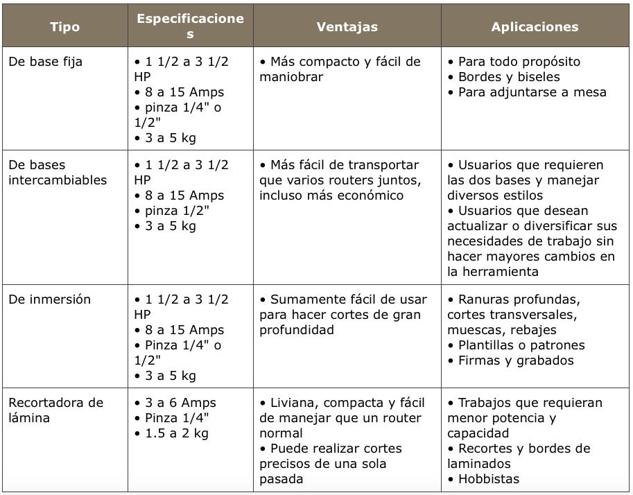 Resumen - Comparar Tipos de Router o Tupí