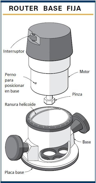 Partes del Router de base fija o Tupi