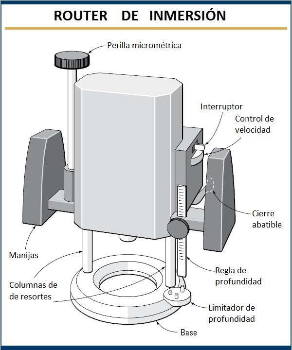 Partes del Router de inmersion