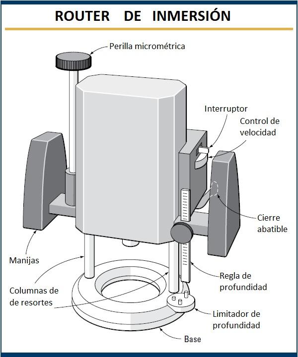 Partes del Router de inmersion