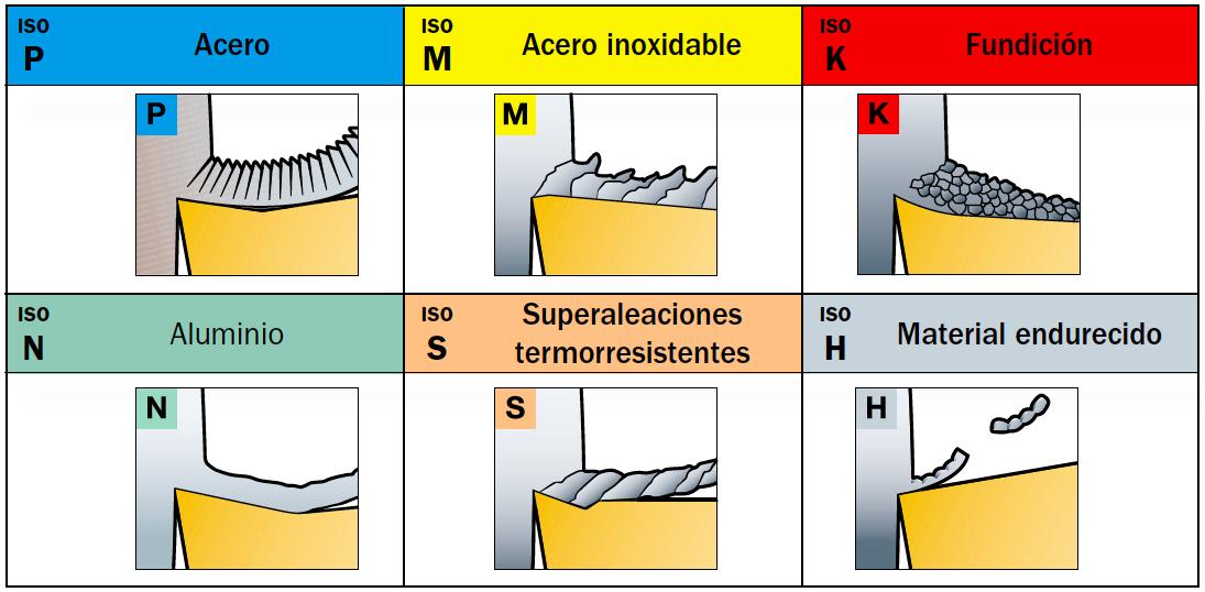 Materiales según la norma ISO
