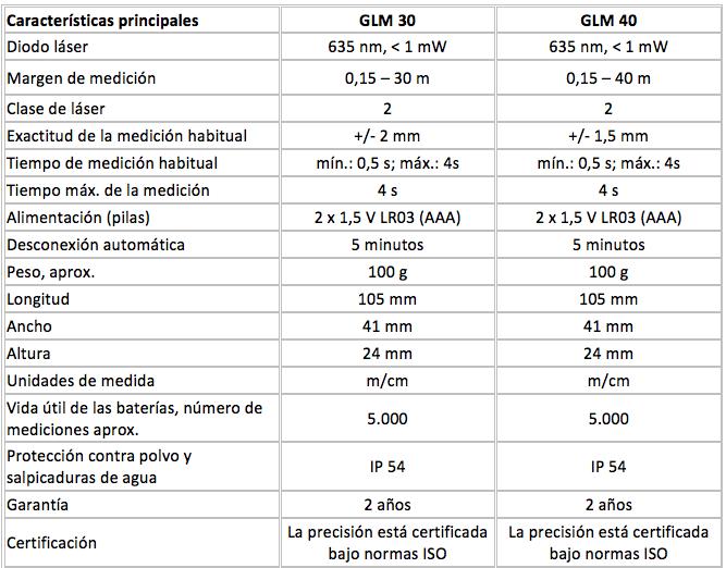 Tabla - Características del GLM 30 y GLM 40 Bosch