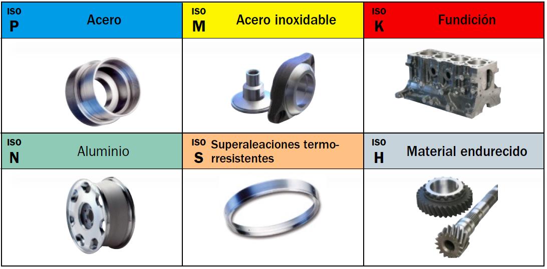 materiales de acuerdo a normas ISO