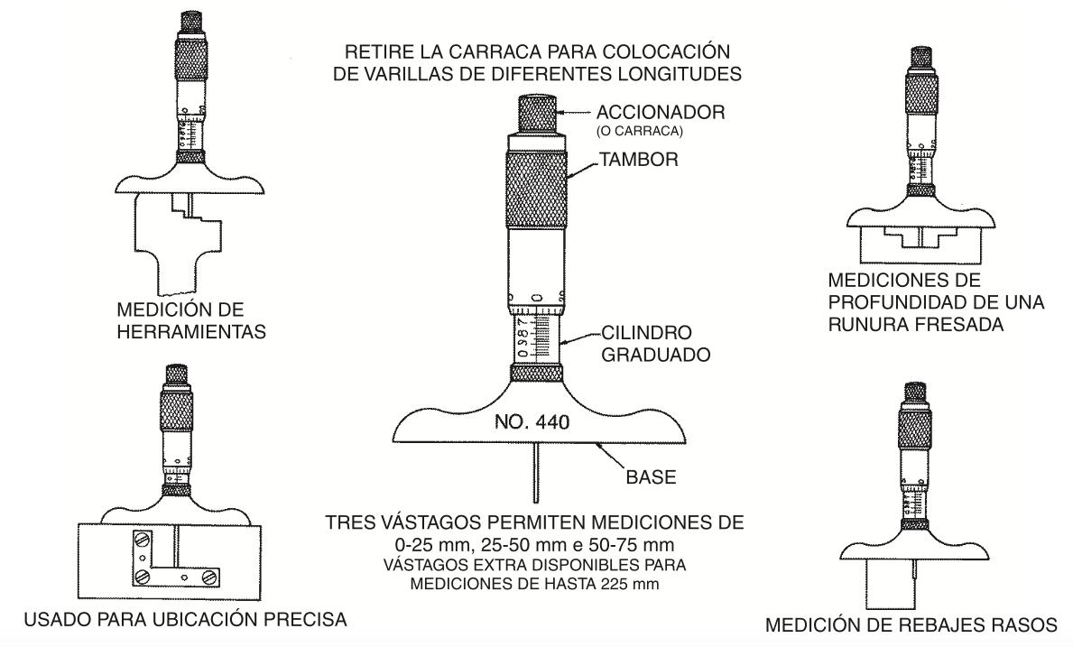 ¿Cómo usar un micrómetro de profundidad Starrett?