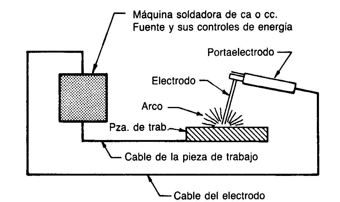 Componentes básicos de la soldadura por arco
