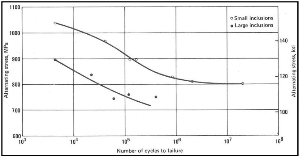 Figura 11 - Influencia del tamaño de inclusiones no metálicas en acero SAE 4340