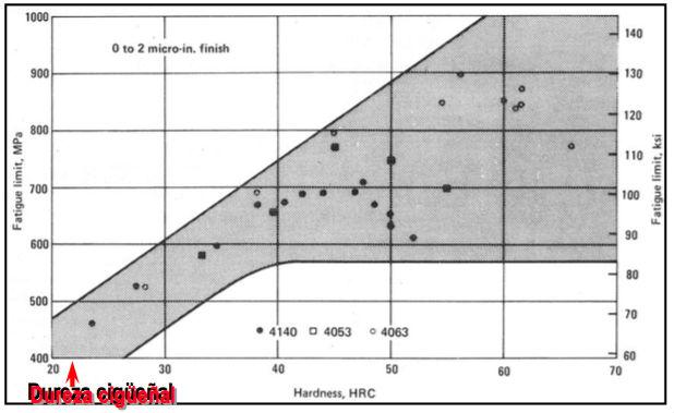 Figura 12 - Límite de fatiga en aceros aleados en función de la dureza