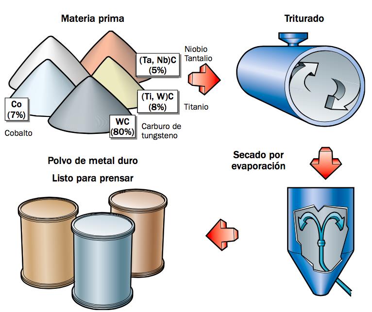Proceso de Fabricación del Metal Duro