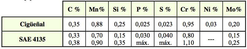 Tabla 2. Resultados de los análisis químicos efectuados en cigueñal y comparación con el grado de acero 4135 de la norma SAE J404 [4].
