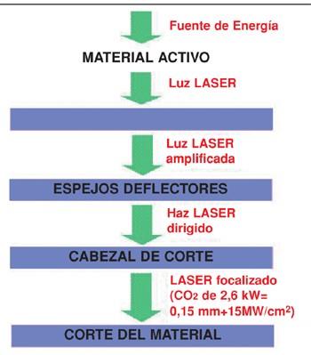 ¿Como es el proceso de corte con Laser?