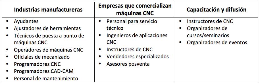 Oportunidades Laborales en CNC