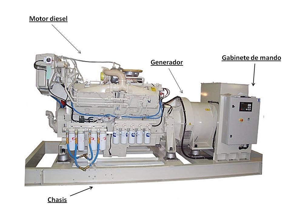Partes de un Generador