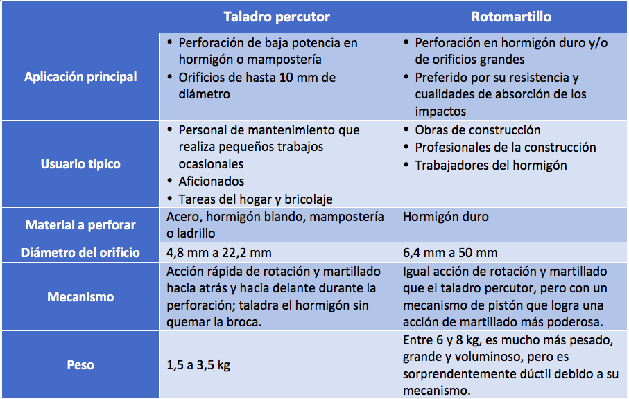 Comparación Rotomartillo vs Taladro Percutor