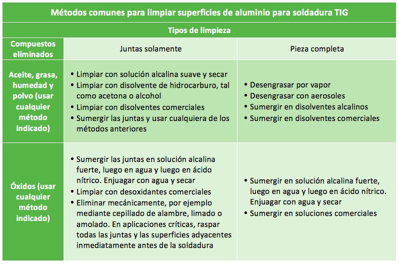 Métodos comunes para limpiar superficies de aluminio para soldadura TIG