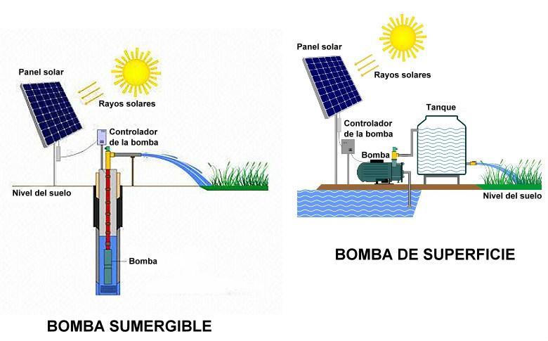 Tipos de bombas para agua potable