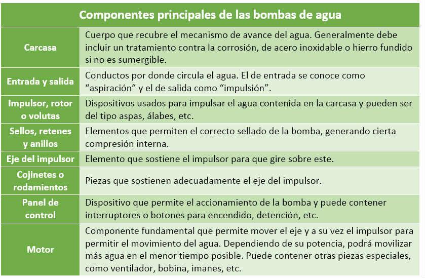 Componentes principales de las bombas de agua