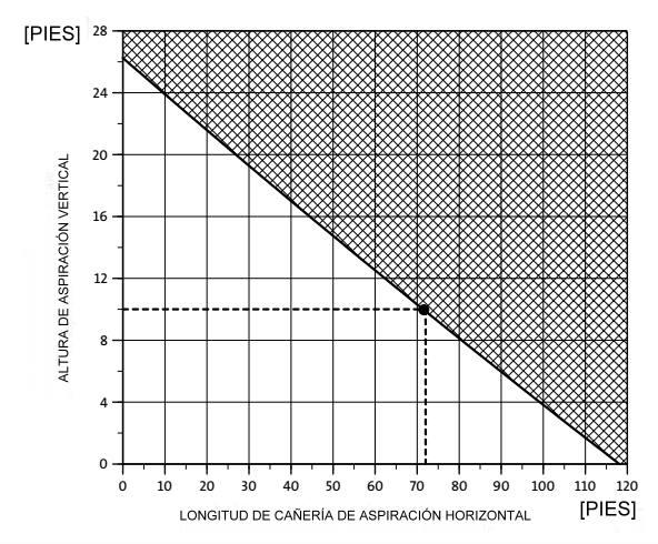 Diagrama para cálculo de presión para bombas de agua
