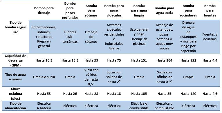 Tabla comparativa para elegir una bomba de agua