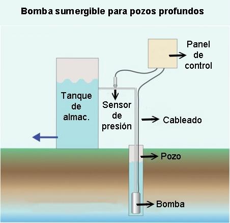 Bomba sumergible para pozos profundos