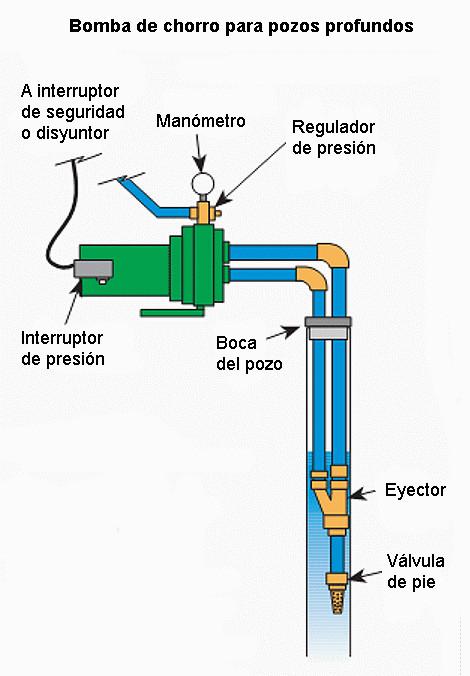 Bomba de agua para pozos de m quinas y herramientas for Bomba de agua para pozo