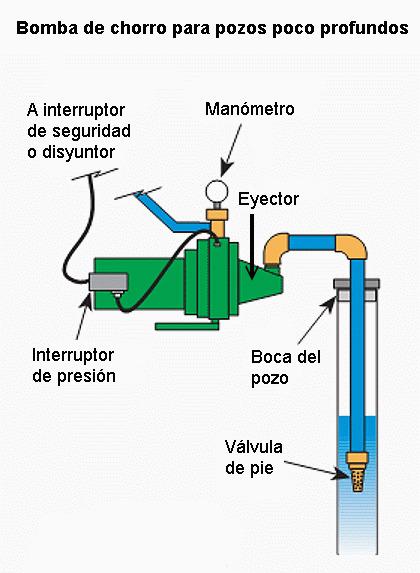Bomba de agua para pozos de m quinas y herramientas - Bombas de superficie para pozos ...