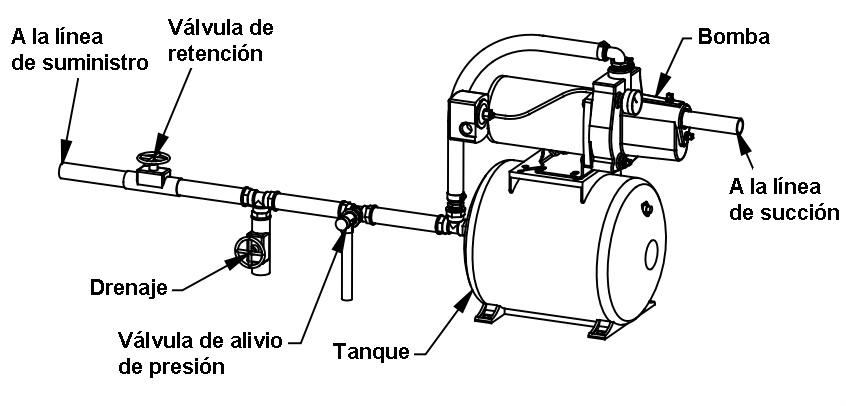 Como instalar un grupo de presion domestico gallery of for Diferencia entre tanque y estanque