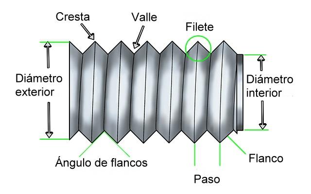 Partes de una rosca