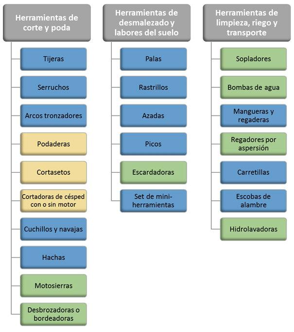 Clasificación de Herramientas de Jardinería y Paisajismo