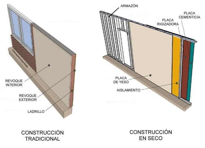Construcción en seco - Placas de yeso