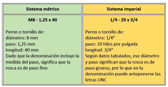 Manual de roscas metricas for Llave de paso en ingles