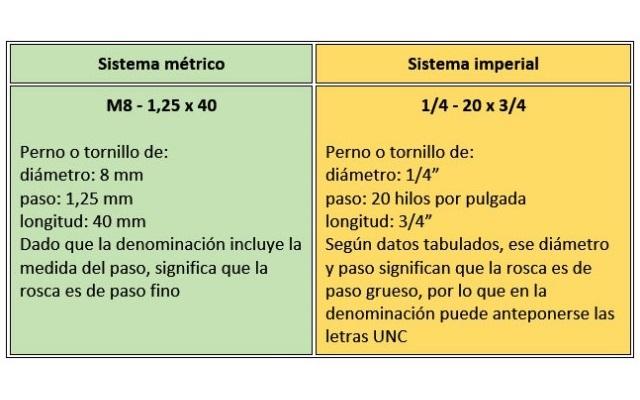 Identificación de elementos de roscado