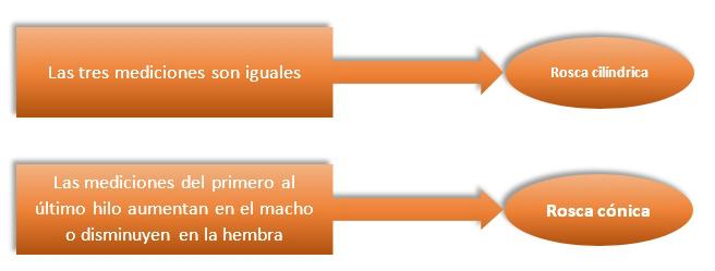 Rosca cilíndrica - rosca cónica