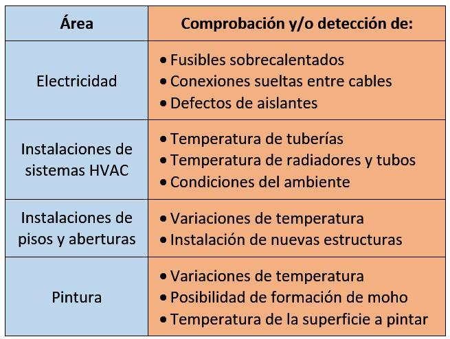 Cámaras termográficas - Aplicaciones