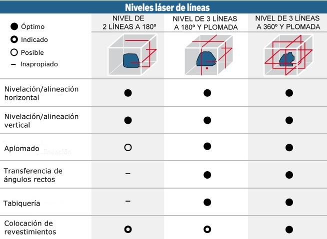 Nivel láser de líneas - Modelos