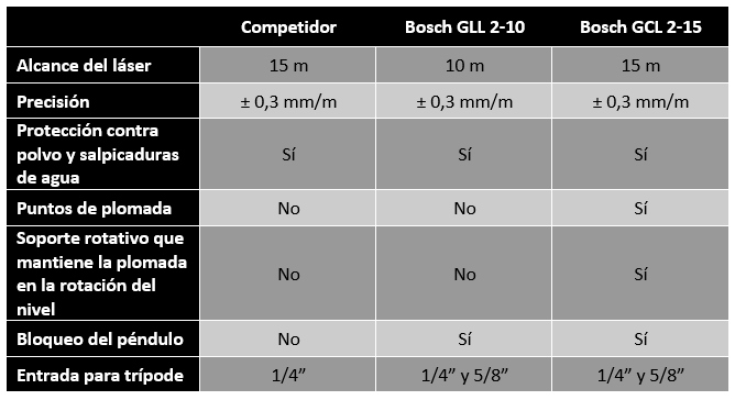 Tabla Comparativa - Review GCL 2-15