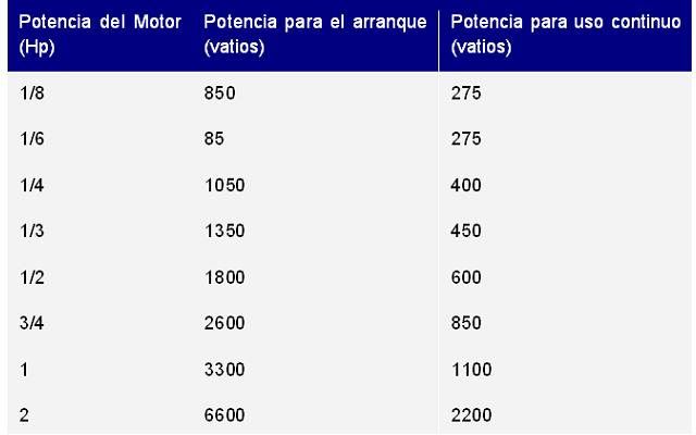 Tabla aparatos / potencias según los HP