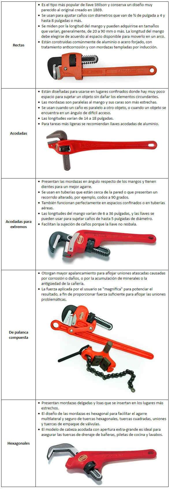 Tipos de llaves Stillson