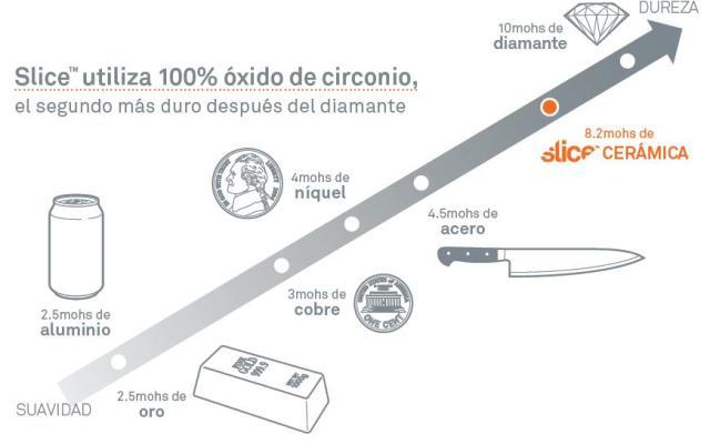 Cutter SLICE - Hoja de corte de cerámica